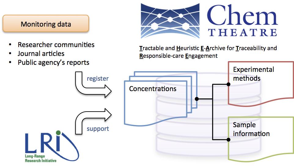 ChemTHEATRE overview